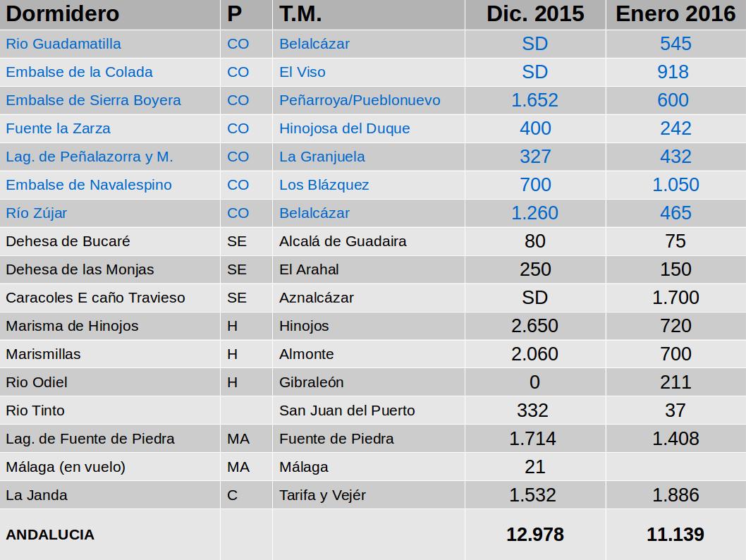 Grullas. Invernada 2015/2016. Resultados en Andalucía